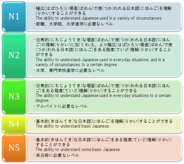 日本語レベルチェック